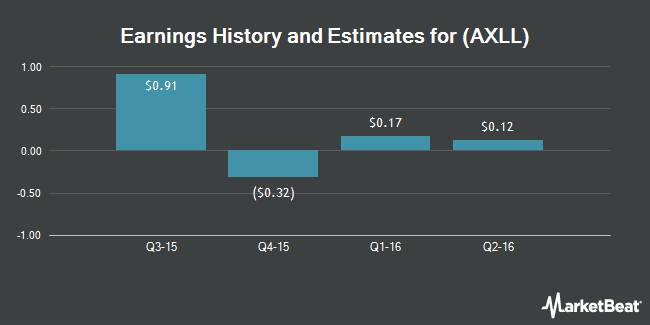 Earnings by Quarter for Axiall Corp (NYSE:AXLL)