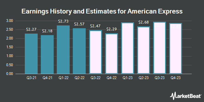 Earnings History and Estimates for American Express (NYSE:AXP)