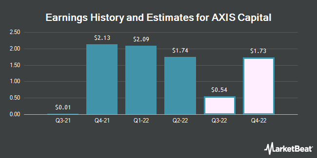 Earnings by Quarter for Axis Capital Holdings Limited (NYSE:AXS)