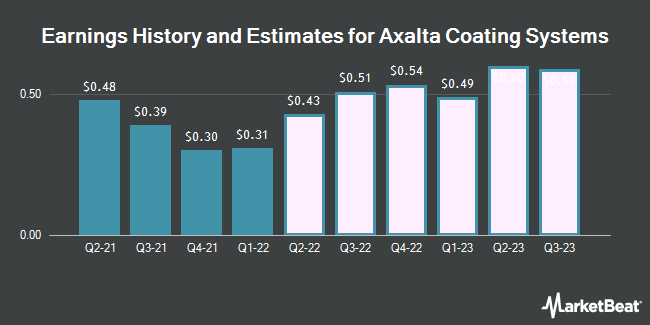 Earnings History and Estimates for Axalta Coating Systems (NYSE:AXTA)