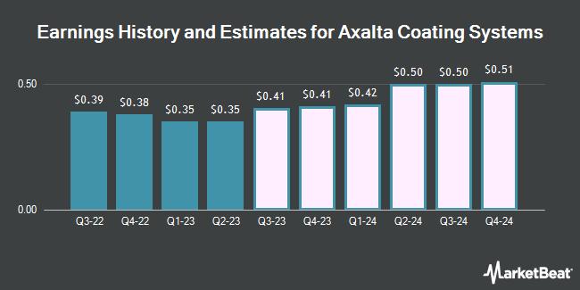Earnings by Quarter for Axalta Coating Systems Ltd (NYSE:AXTA)