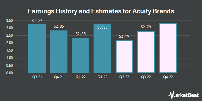 Earnings History and Estimates for Acuity Brands (NYSE:AYI)