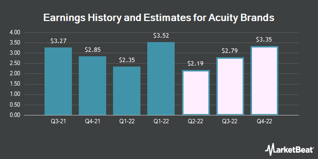 Acuity Brand Revenue History and Estimates (NYSE: AYI)