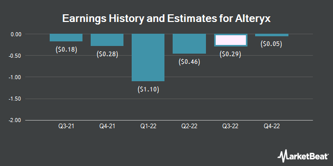 Earnings History and Estimates for Alteryx (NYSE:AYX)