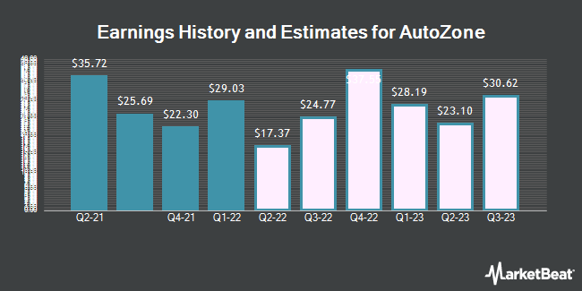 Earnings History and Estimates for AutoZone (NYSE:AZO)