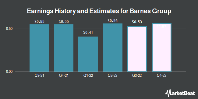 Earnings History and Estimates for Barnes Group (NYSE:B)