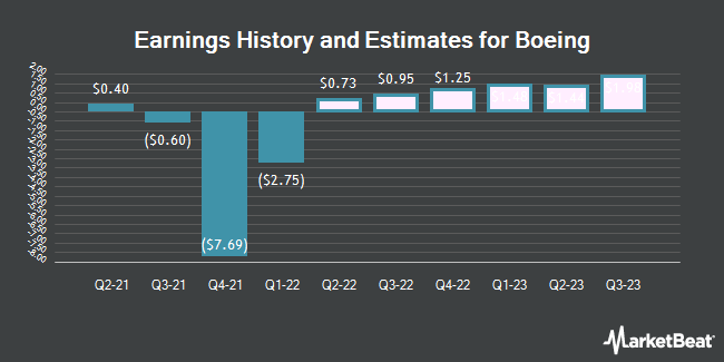 Earnings History and Estimates for Boeing (NYSE:BA)