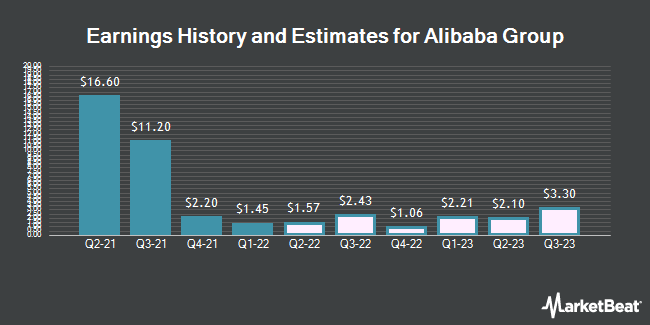 Earnings History and Estimates for Alibaba Group (NYSE:BABA)