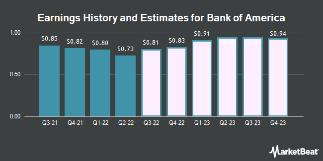 Earnings History and Estimates for Bank of America (NYSE:BAC)