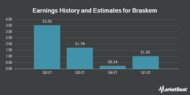 Earnings by Quarter for Braskem S.A. (NYSE:BAK)