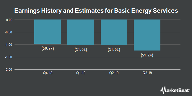 Earnings History and Estimates for Basic Energy Services (NYSE:BAS)