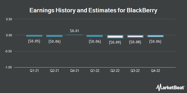 Earnings History and Estimates for BlackBerry (NYSE:BB)