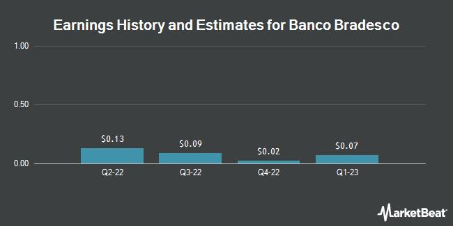 Earnings by Quarter for Banco Bradesco SA (NYSE:BBD)
