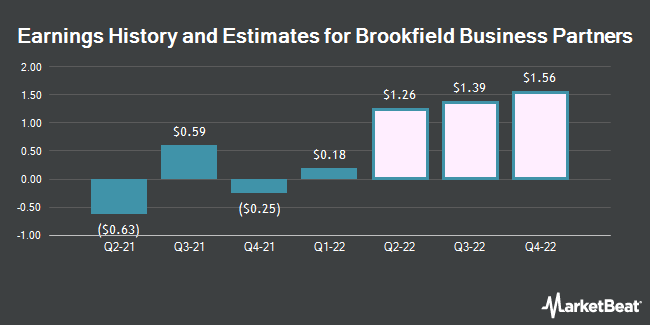 Earnings History and Estimates for Brookfield Business Partners (NYSE:BBU)