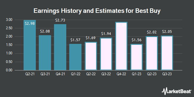 Earnings History and Estimates for Best Buy (NYSE:BBY)