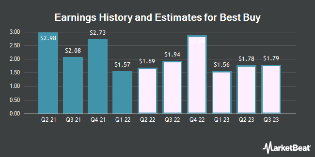 Earnings by Quarter for Best Buy Co. (NYSE:BBY)
