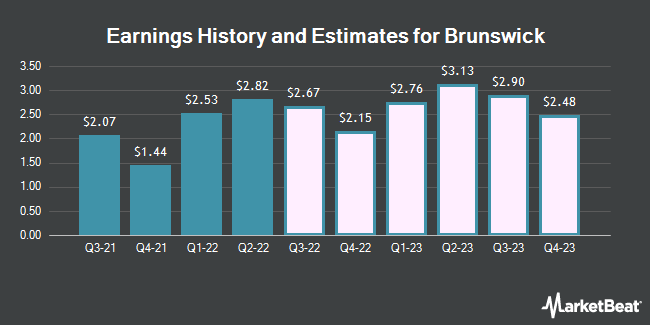 Earnings History and Estimates for Brunswick (NYSE:BC)