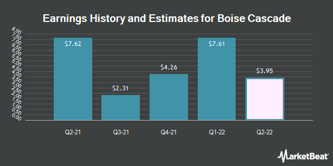 Earnings History and Estimates for Boise Cascade (NYSE:BCC)