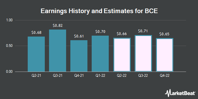 Earnings History and Estimates for BCE (NYSE:BCE)