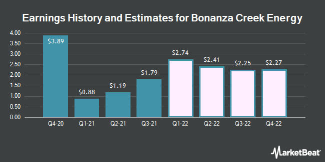 Earnings History and Estimates for Bonanza Creek Energy (NYSE:BCEI)