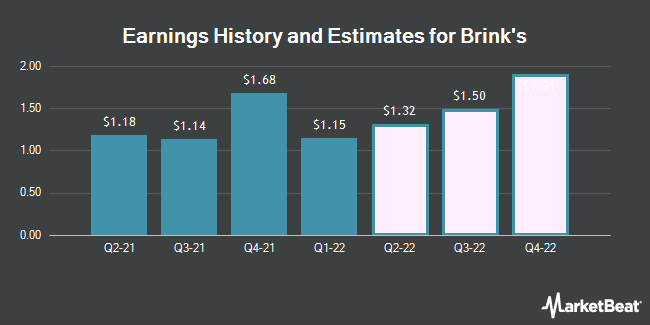 Earnings by Quarter for Brink`s Company (The) (NYSE:BCO)