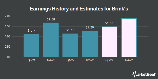 Earnings History and Estimates for Brink`s (NYSE:BCO)