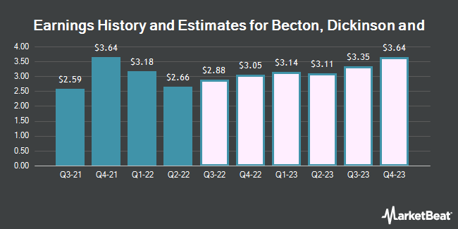 Earnings History and Estimates for Becton Dickinson and (NYSE:BDX)