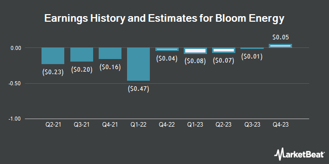 Earnings History and Estimates for Bloom Energy (NYSE:BE)