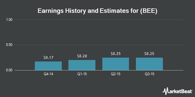 Earnings by Quarter for Strategic Hotels and Resorts (NYSE:BEE)