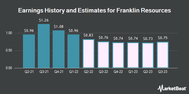 Earnings by Quarter for Franklin Resources (NYSE:BEN)