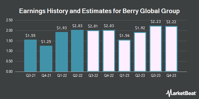 Earnings by Quarter for BPC Acquisition Corp (NYSE:BERY)