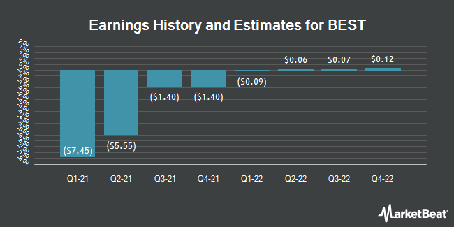 Earnings History and Estimates for BEST (NYSE:BEST)