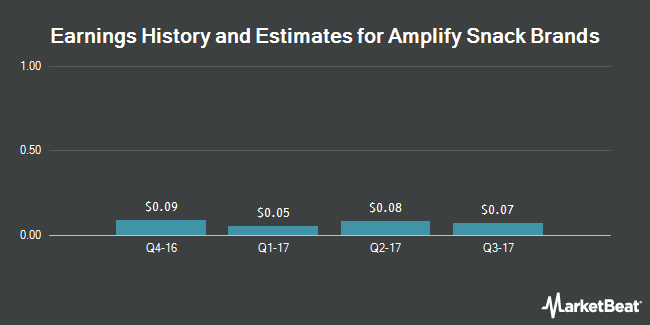 Earnings by Quarter for Amplify Snack Brands (NYSE:BETR)