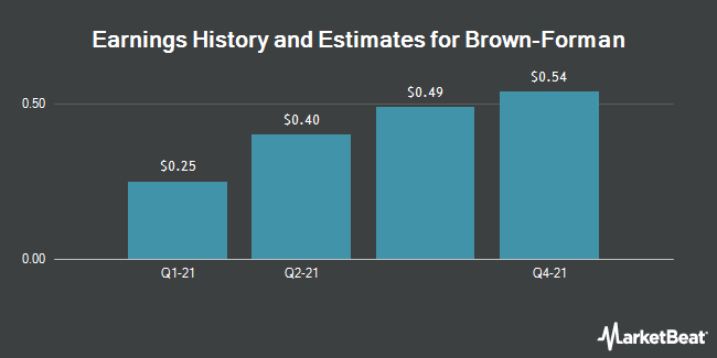 Earnings by Quarter for Brown Forman Corporation (NYSE:BF.A)