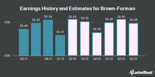 Earnings by Quarter for Brown Forman Corporation (NYSE:BF.B)