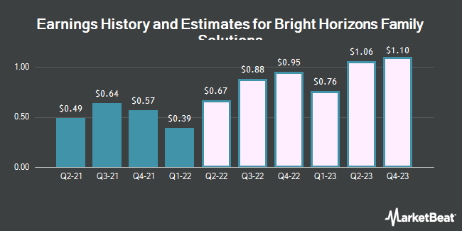 Earnings by Quarter for Bright Horizons Family Solutions (NYSE:BFAM)