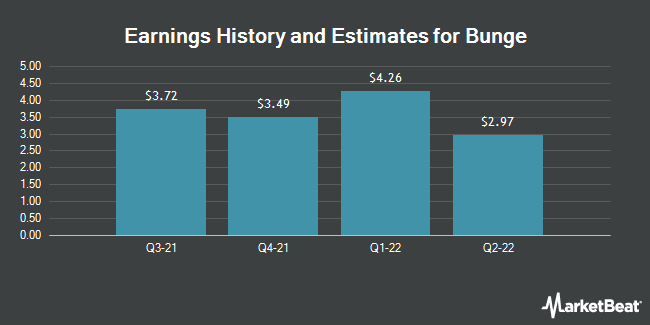Earnings by Quarter for Bunge Limited (NYSE:BG)