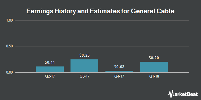 Earnings by Quarter for General Cable (NYSE:BGC)