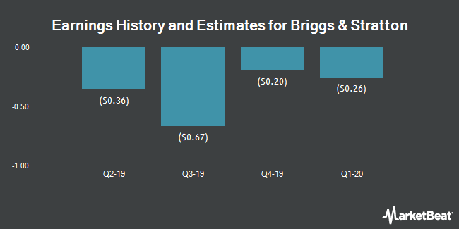 Earnings History and Estimates for Briggs & Stratton (NYSE:BGG)