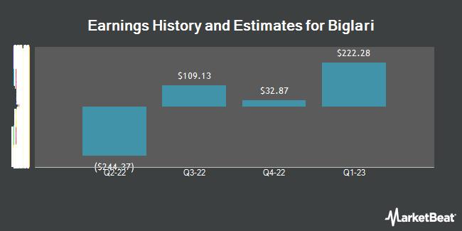 Earnings by Quarter for Biglari Holdings (NYSE:BH)