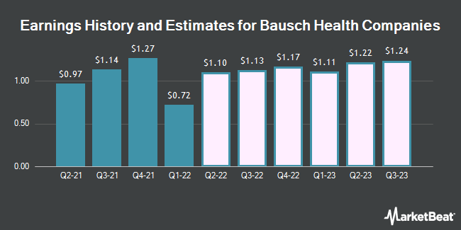 Earnings History and Estimates for Bausch Health Companies (NYSE:BHC)