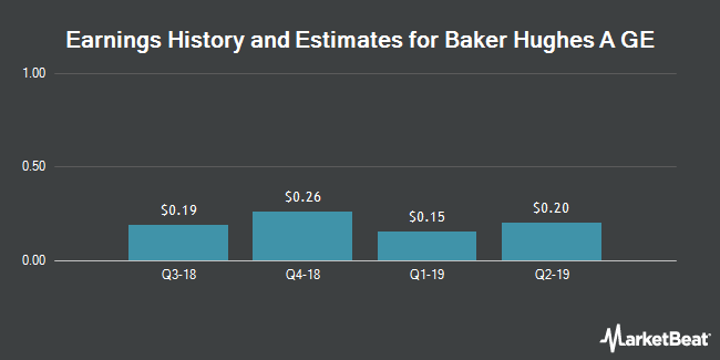 Earnings History and Estimates for Baker Hughes A GE (NYSE:BHGE)