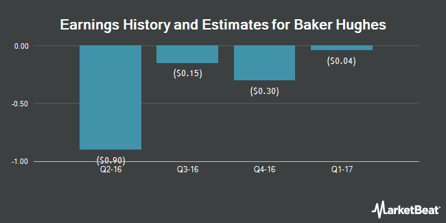 Earnings by Quarter for Baker Hughes Incorporated (NYSE:BHI)