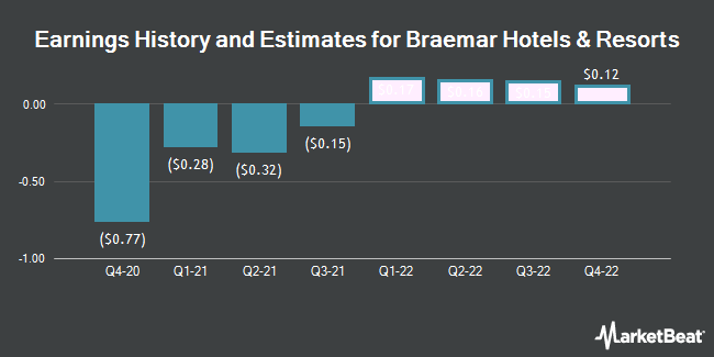Earnings History and Estimates for Braemar Hotels & Resorts (NYSE:BHR)