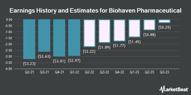 Earnings History and Estimates for Biohaven Pharmaceutical (NYSE:BHVN)
