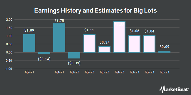 Earnings History and Estimates for Big Lots (NYSE:BIG)