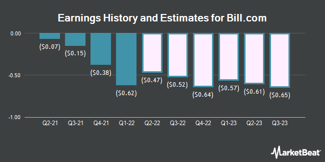 Earnings History and Estimates for Bill.com (NYSE:BILL)