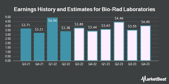 Earnings History and Estimates for Bio-Rad Laboratories (NYSE:BIO)