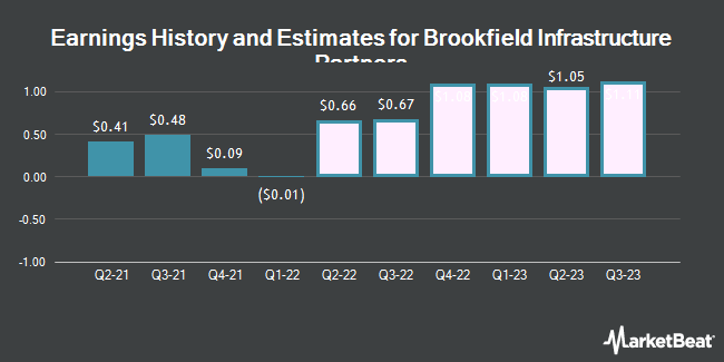 Earnings History and Estimates for Brookfield Infrastructure Partners (NYSE:BIP)