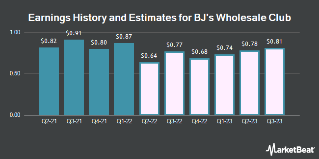 Earnings History and Estimates for BJs Wholesale Club (NYSE:BJ)
